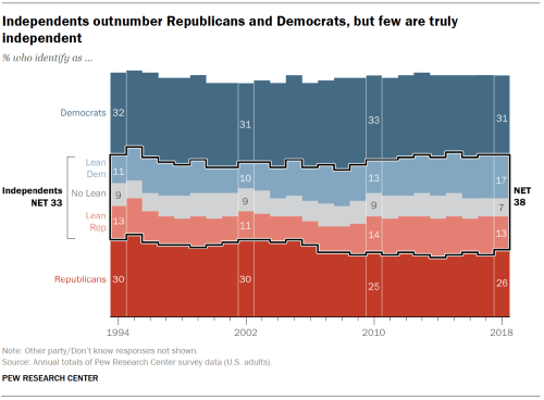 small resolution of independents outnumber republicans and democrats but few are truly independent