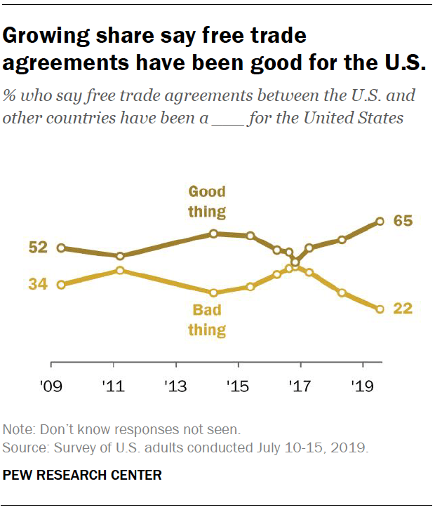 Growing share say free trade agreements have been good for the U.S. Pew Research Center