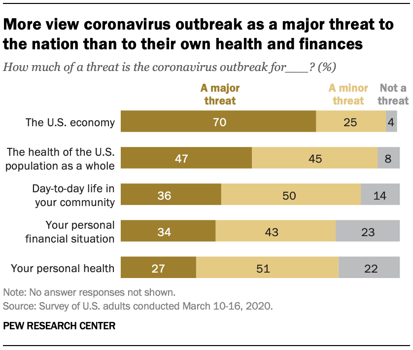 Americans See Multiple Threats From the Coronavirus – and Concerns ...