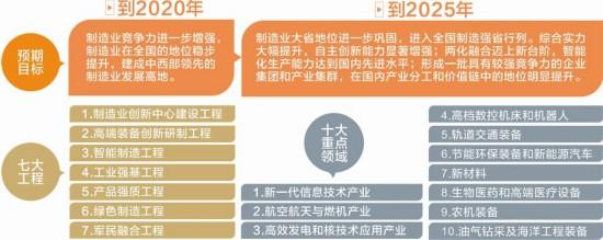 中國制造2025四川行動計劃出爐--四川頻道--人民網