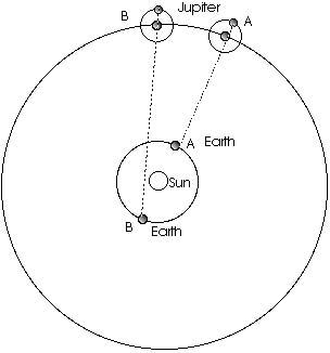 Electromagnetic Spectrum; Kelvin Scale; Speed of Light