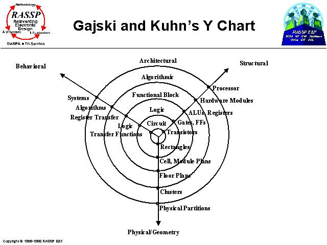 Gajski And Kuhn's Y Chart
