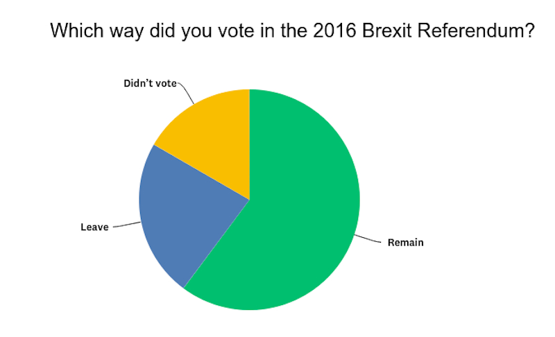 Brexit freelancer survey vote