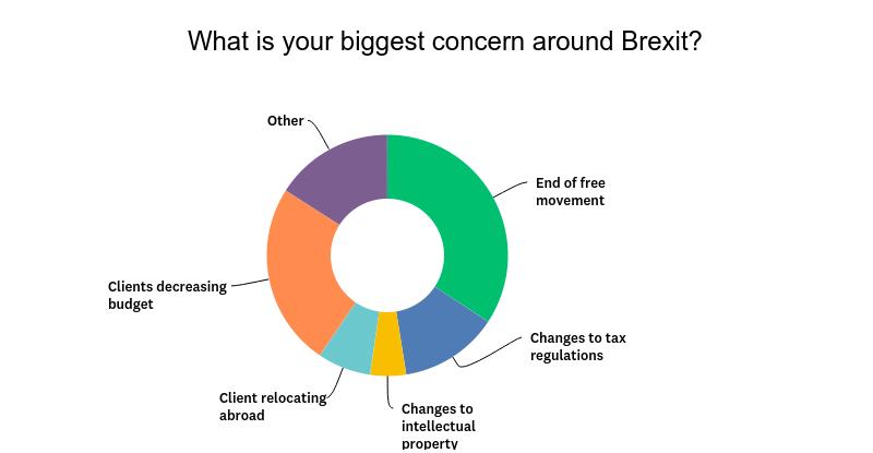brexit biggest concern for freelancers