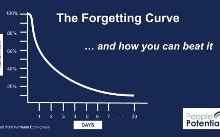 The forgetting curve and training reinforcement