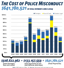 Police Misconduct Cannot Be Tolerated…and Justice For All?