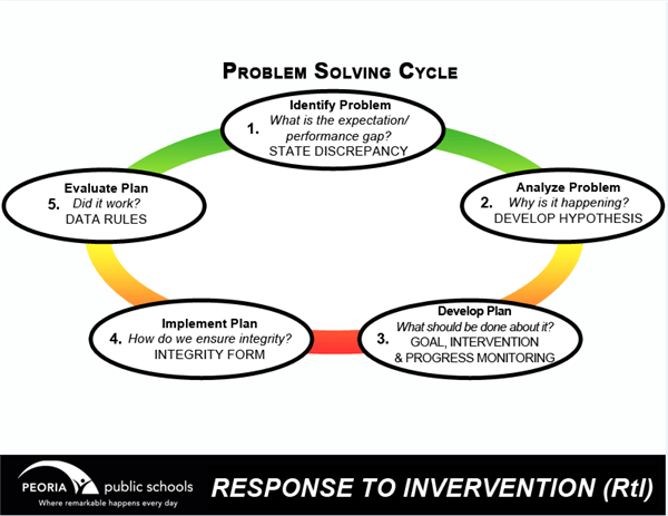 Multi-Tier System of Support (MTSS) / Problem Solving Cycle