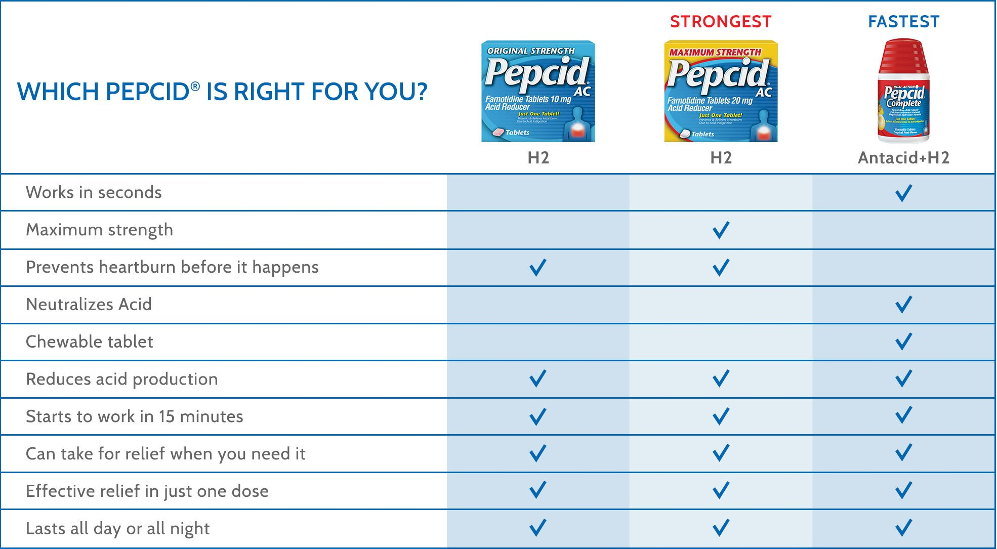 What is PEPCID®?   PEPCID®