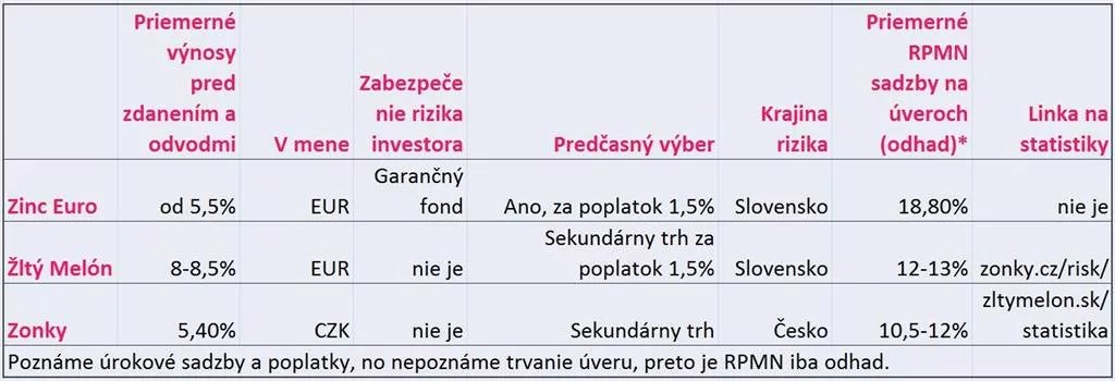 riziká peer to peer pôžičiek od ľudí pre ľudí