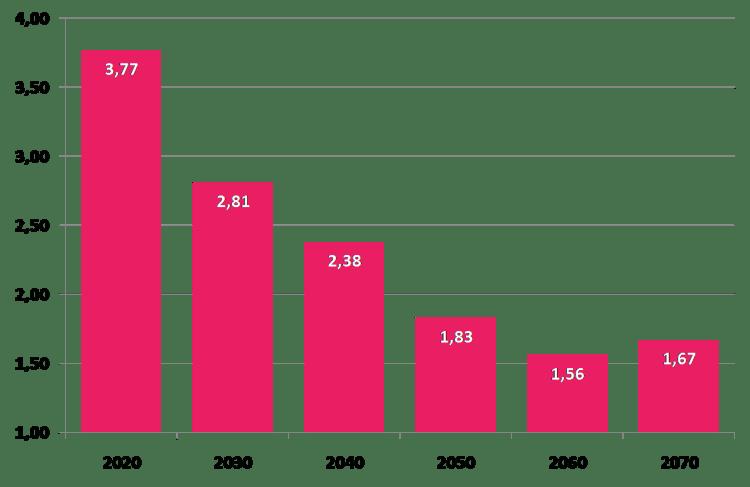 Počet pracujúcich na jedného dôchodcu