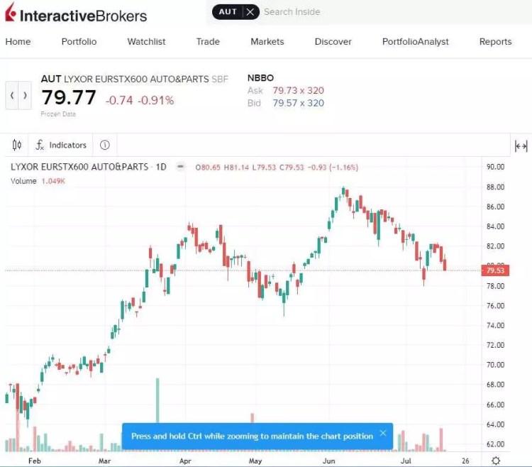 Interactive Brokers recenzia