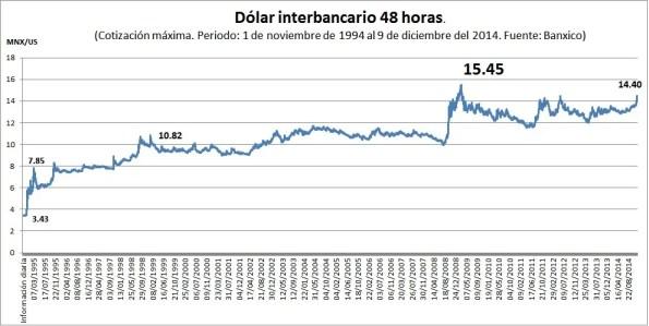 devaluación dólar México