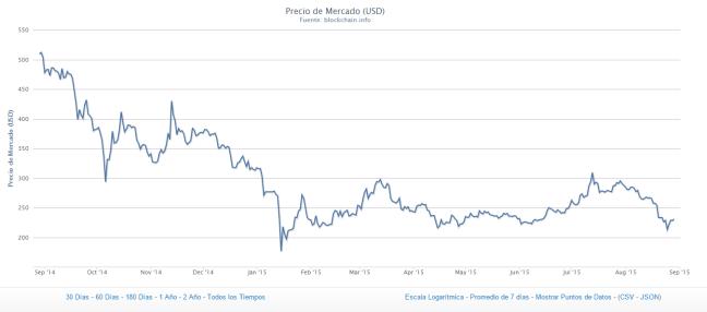 bitcoins del 2014 al 2015