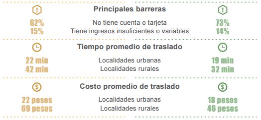 Inclusión Financiera en México ENIF 2015 cajeros