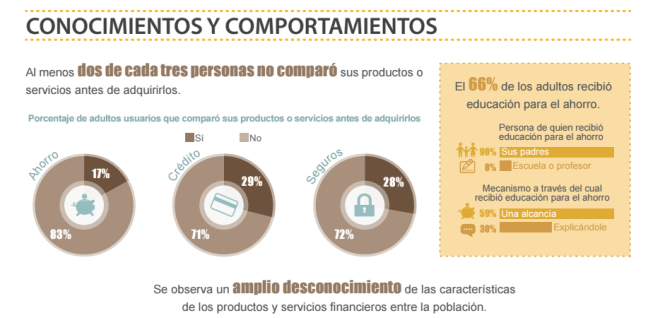 Inclusión Financiera en México ENIF 2015 conocimientos