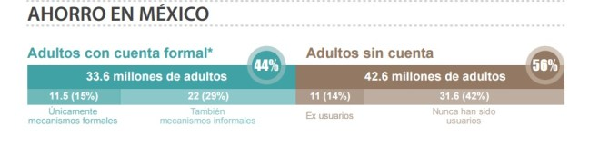 Inclusión Financiera en México ENIF 2015 cuentas de ahorro en México