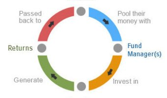 Mutual Fund Investment Process Flow