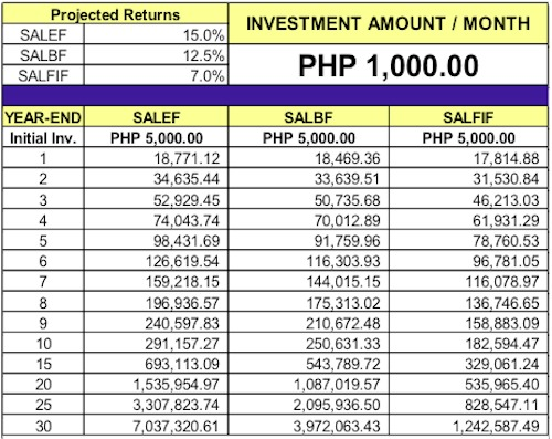 FAMI Mutual Funds Philippines Investment Simulator.