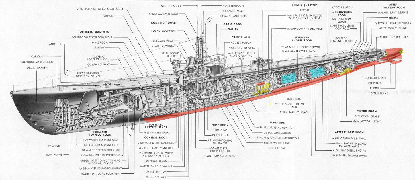 parts of a submarine diagram active crossover wiring best library