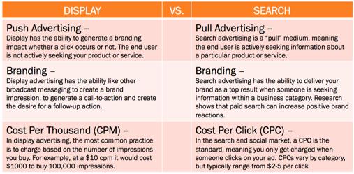 Display-vs-search