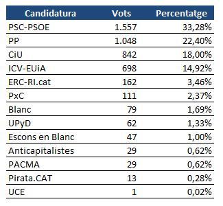 Resultats electorals a Montmeló