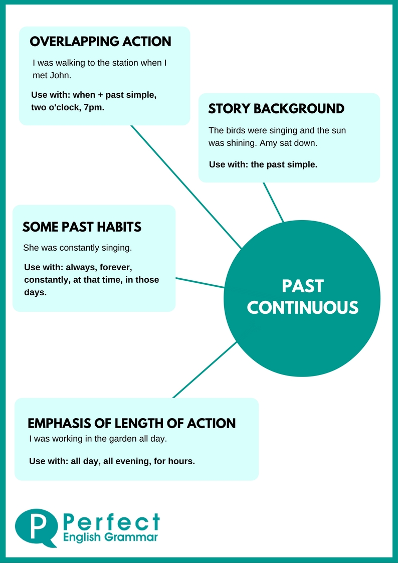 Using the past continuous or past progessive tense