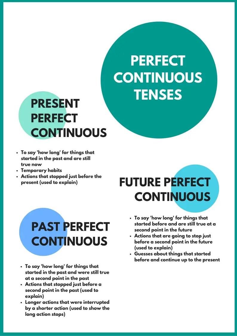 Perfect Tenses Grammar English Exercises
