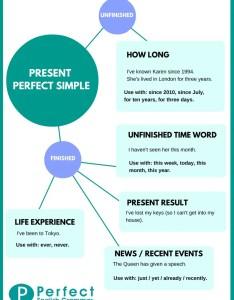 also using the present perfect tense in english rh grammar