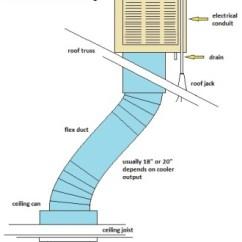 Swamp Cooler Wiring Diagram 2007 International 4300 Starter Installation | Evaporative Maintenance Hvac