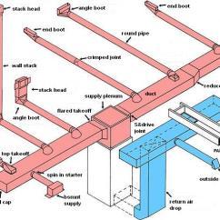 Split System Air Conditioner Wiring Diagram Lutron Hybrid Keypad Duct Design | Services Hvac Manual J D Calcs