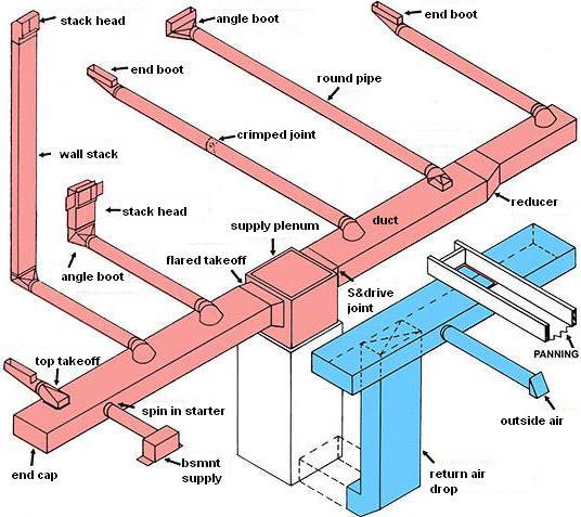 goodman package heat pump wiring diagram mercury optimax duct design | services hvac manual j d calcs