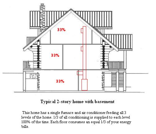 basement wiring diagram pourbaix explained hvac zoning company pages