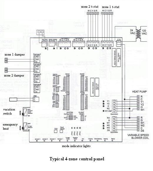 HVAC ZONE PANEL