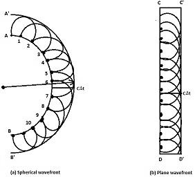 Physics Class 11 Notes Physical Optics Chapter 8 for kpk pdf