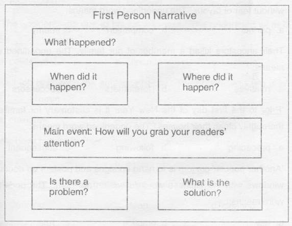 Write a paragraph in past tense.