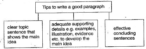 Write a paragraph on