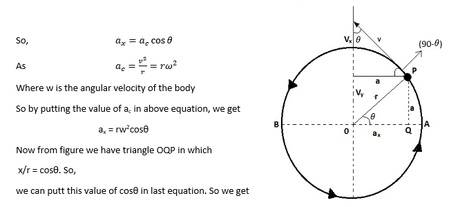 Prove that the projection of a body motion in a circle describes S.H.M.