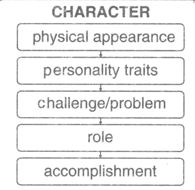 Q.1 Write the character sketch of Pip with the help of mind map given.