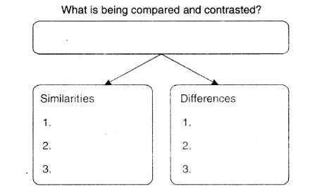 Read the text again and put information from the text into the graphic organizer showing compare and contrast
