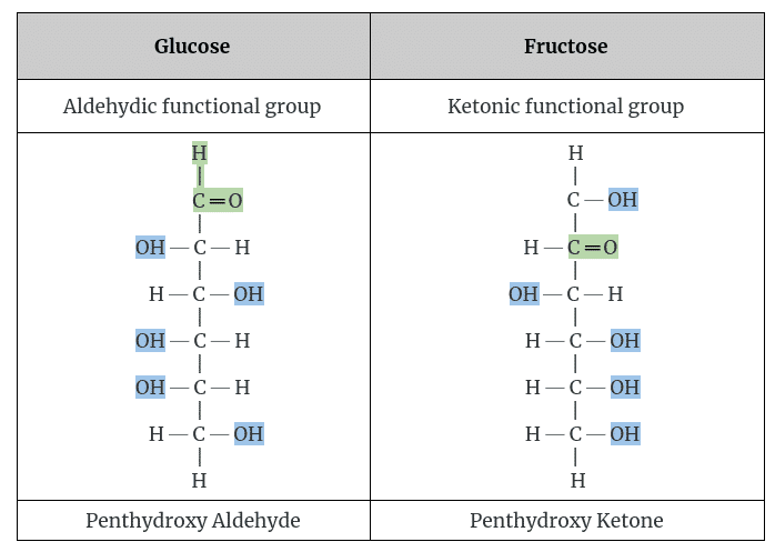 Differentiate between glucose and fructose