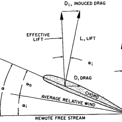 Force Vector Diagram Calculations 12 Pin Caravan Plug Wiring Imageresizertool Com