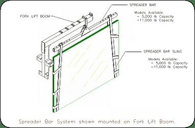 Spreader Bar Lifting System