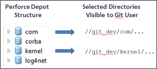 select directories