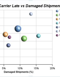 Bubble charts also  it  benefits ba finance rh finance spot