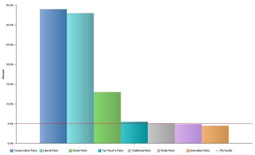 Cognos 10 Bar Chart