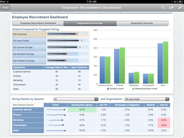 Cognos Active Report Dashboard