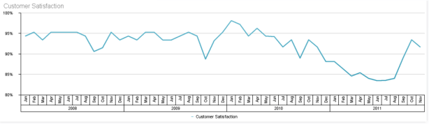Customer satisfaction chart