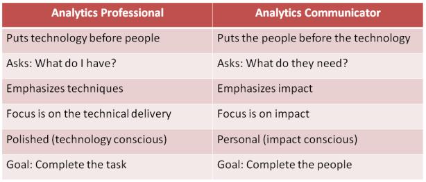 Analytics Professional
