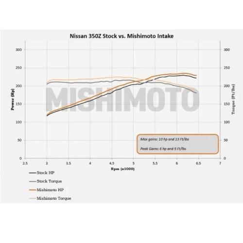 NISSAN 350Z Mishimoto PERFORMANCE AIR INTAKE, 2003–2006
