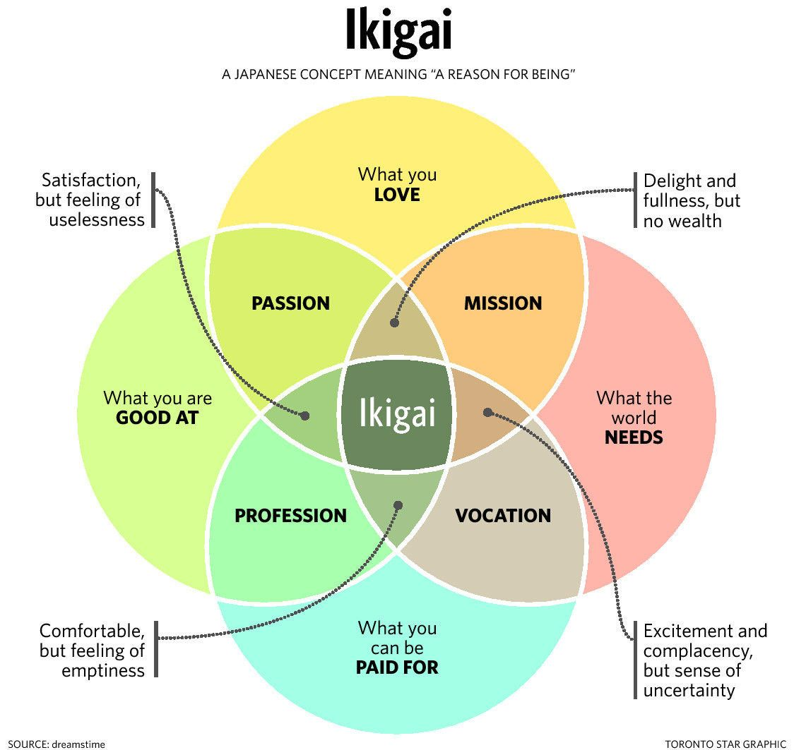 what is the definition of venn diagram african elephant food chain finding your life s meaning a quest to discover ikigai pen august concept framework model that has four key questions overlap into
